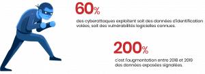 Chiffres cyber attaque